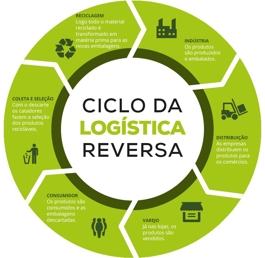 Você sabe o que é Logística Reversa?